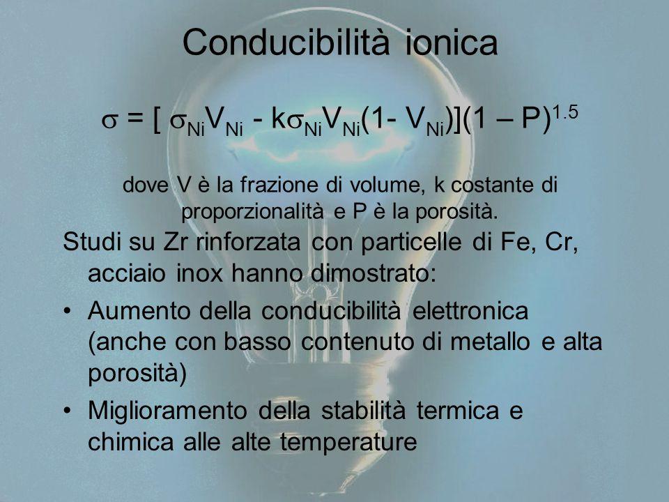Conducibilità ionica  = [ NiVNi - kNiVNi(1- VNi)](1 – P)1